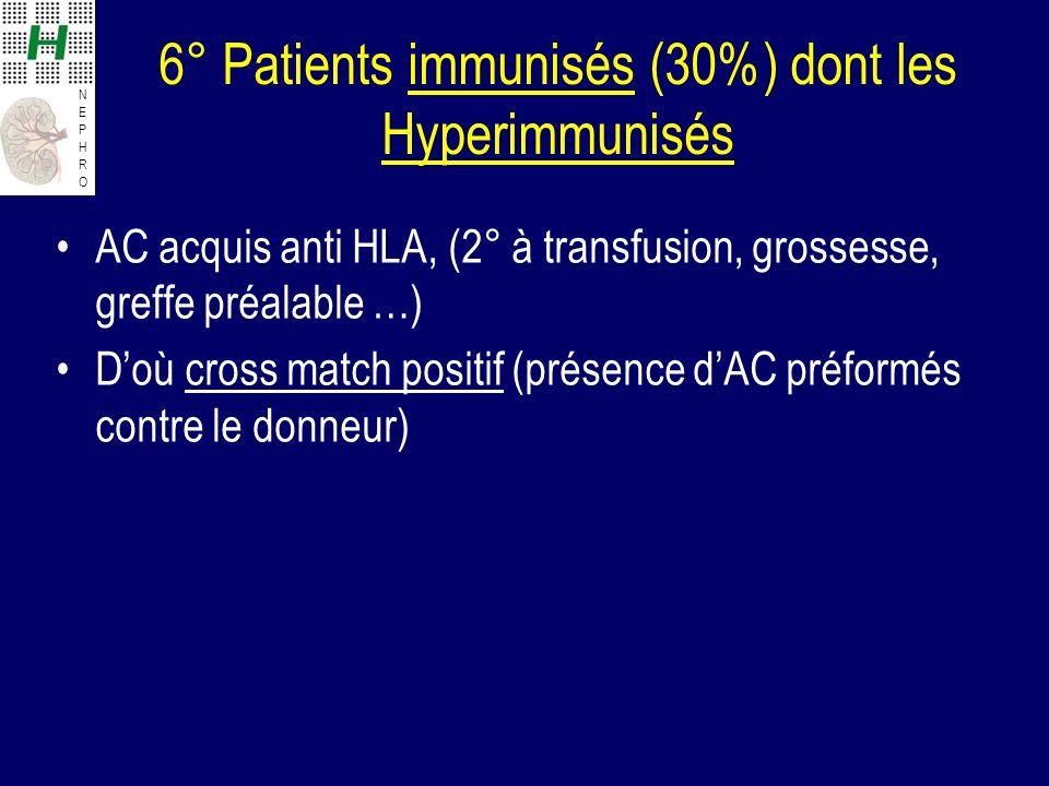 6° Patients immunisés (30%) dont les Hyperimmunisés