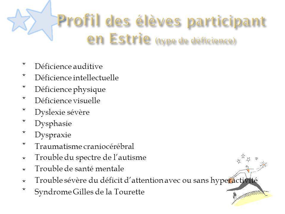 Profil des élèves participant en Estrie (type de déficience)