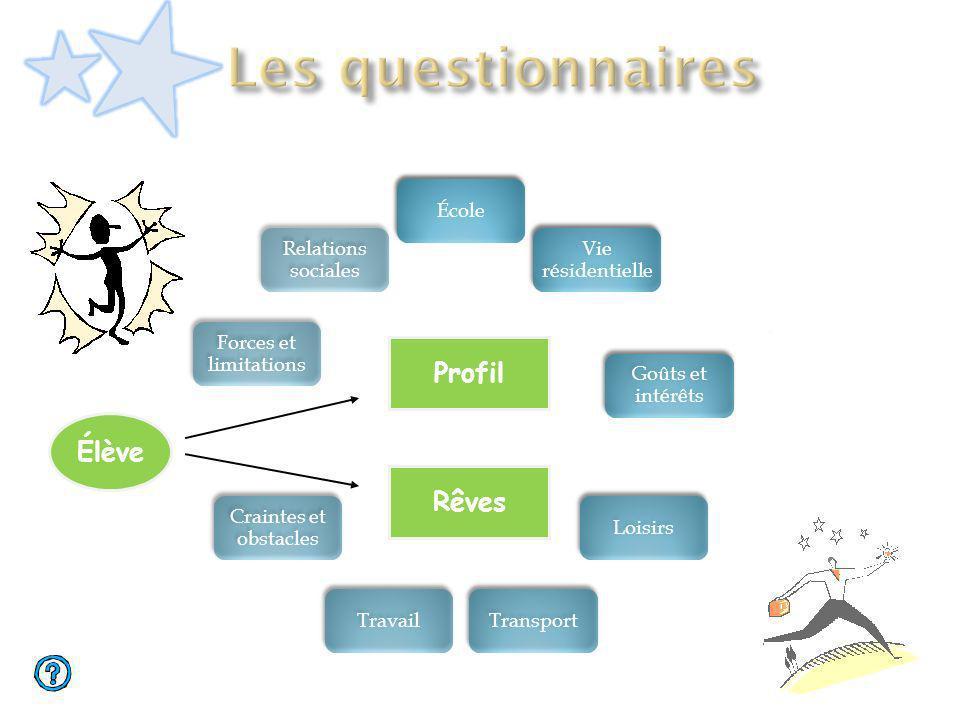 Les questionnaires Profil Élève Rêves École Vie résidentielle