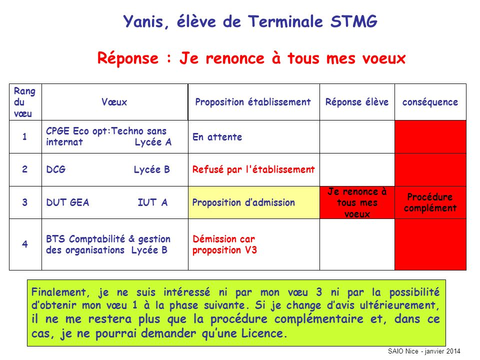 Yanis, élève de Terminale STMG Réponse : Je renonce à tous mes voeux