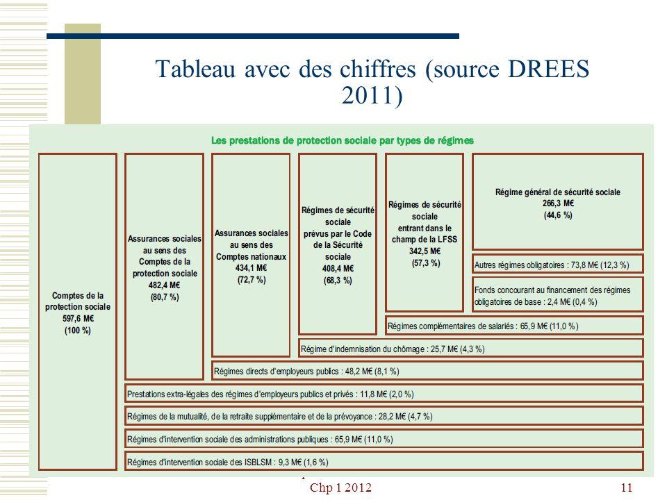 Tableau avec des chiffres (source DREES 2011)