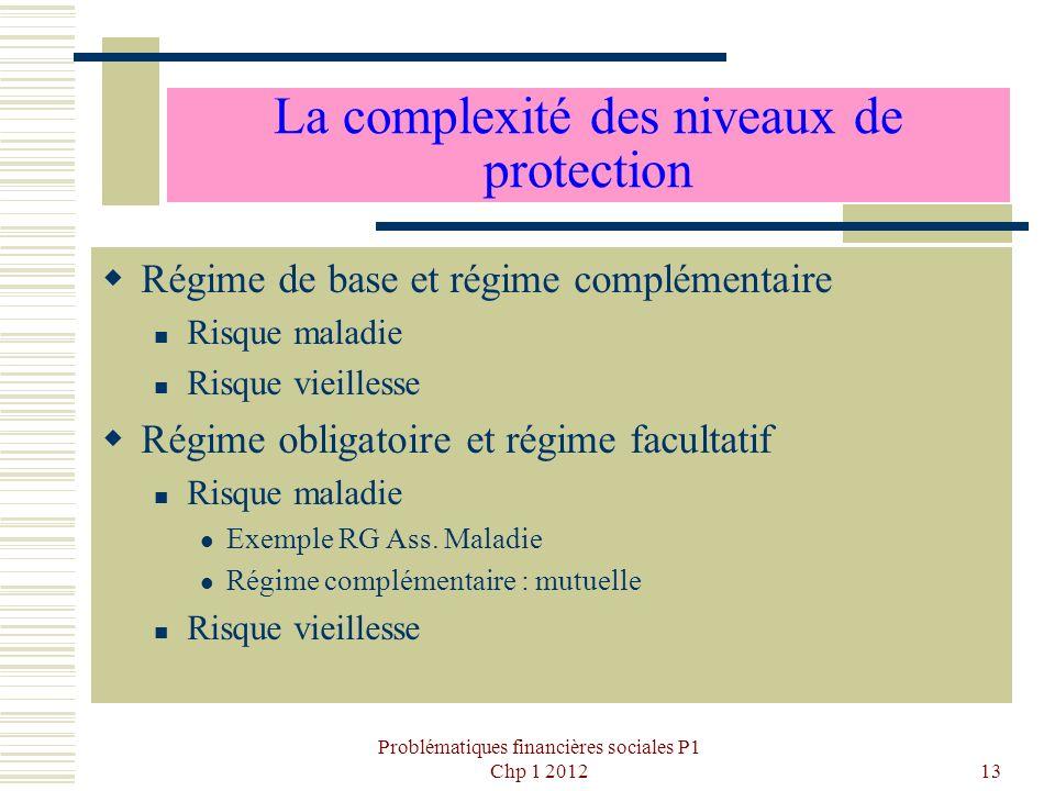 La complexité des niveaux de protection