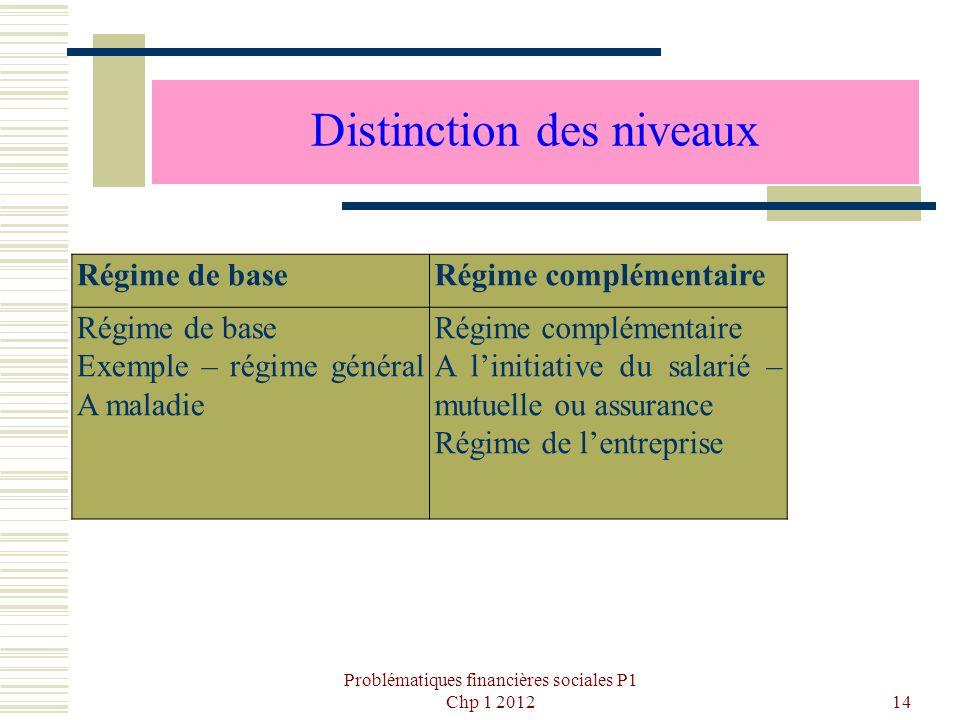 Distinction des niveaux