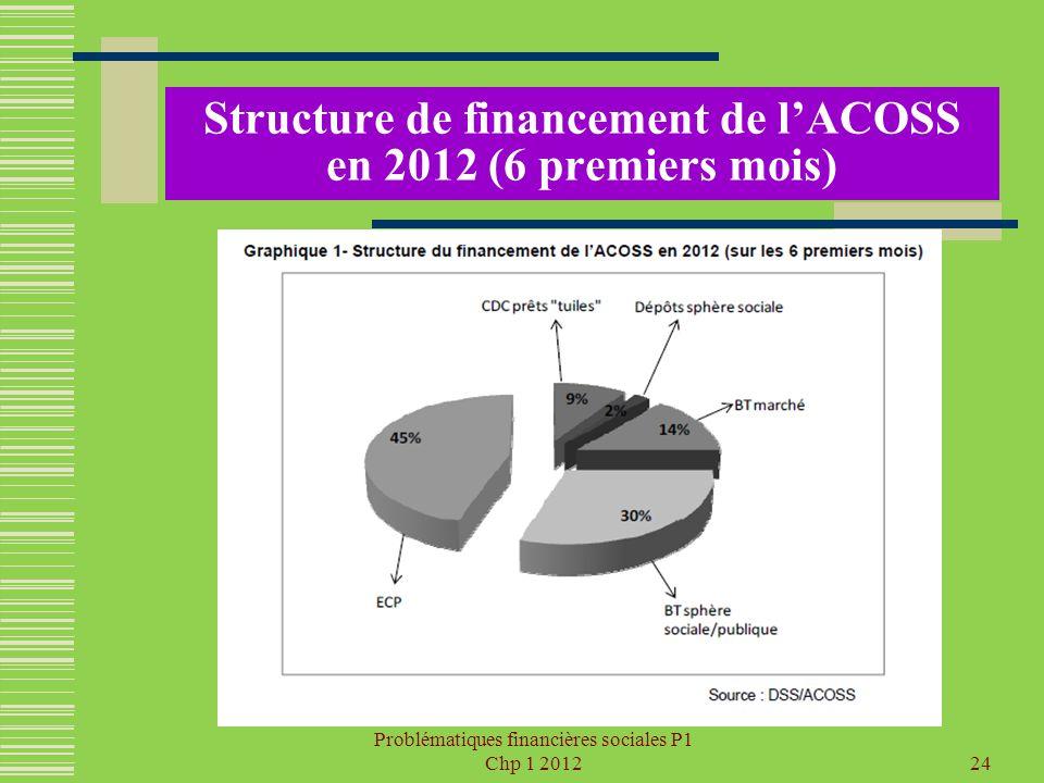 Structure de financement de l'ACOSS en 2012 (6 premiers mois)