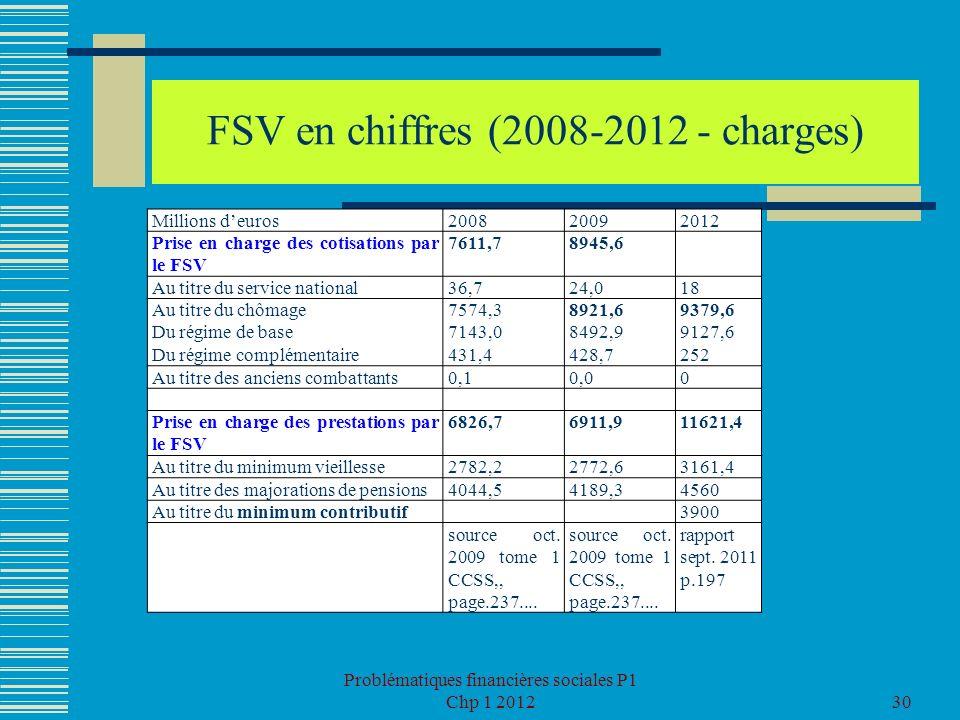 FSV en chiffres (2008-2012 - charges)