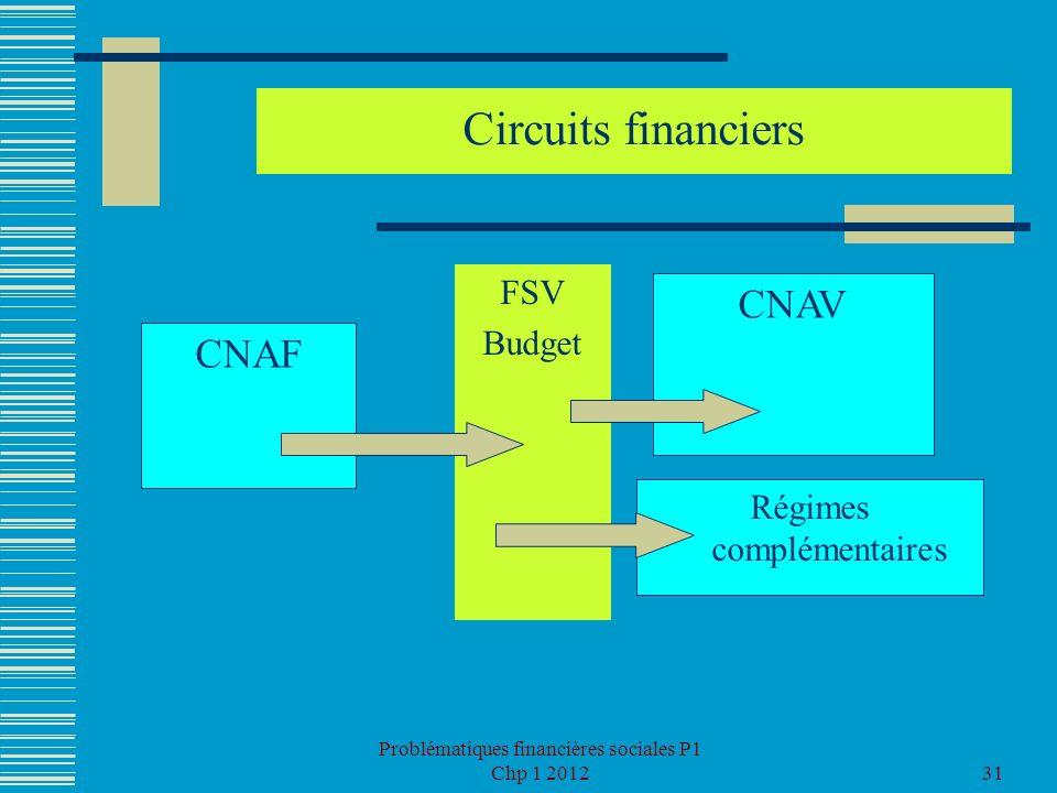 Circuits financiers CNAV CNAF FSV Budget Régimes complémentaires
