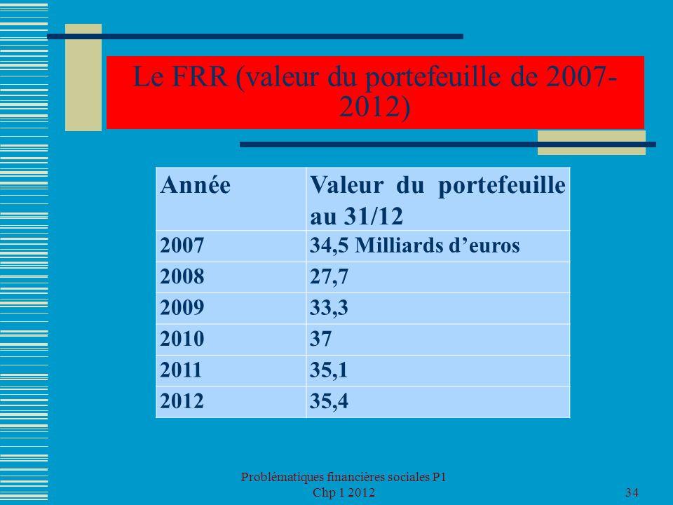 Le FRR (valeur du portefeuille de 2007-2012)