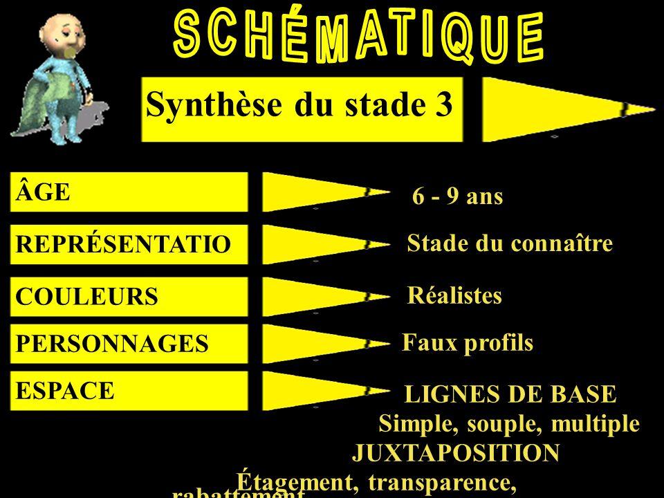 SCHÉMATIQUE Synthèse du stade 3 Synthèse du stade 2 ÂGE 6 - 9 ans