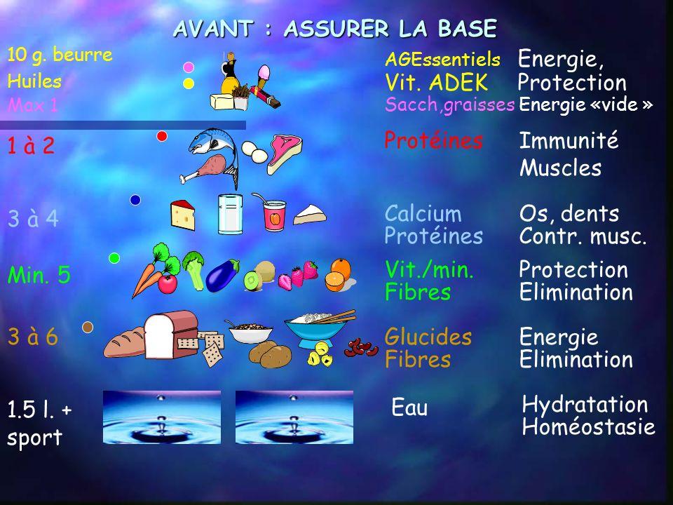 Protéines Immunité Muscles 1 à 2