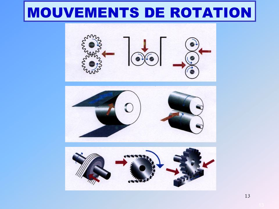MOUVEMENTS DE ROTATION