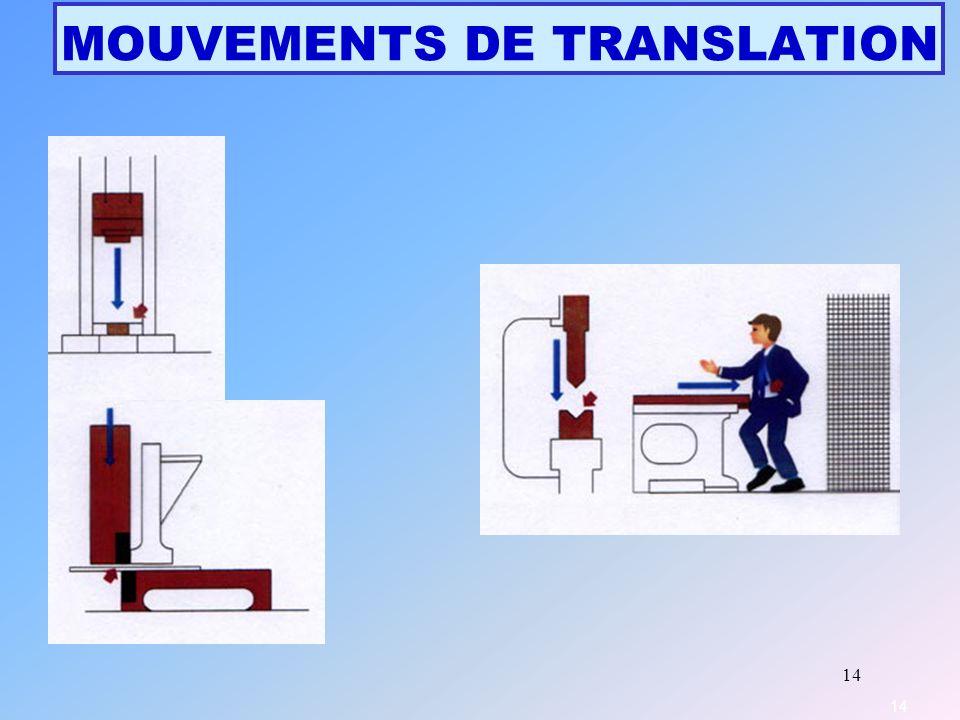 MOUVEMENTS DE TRANSLATION