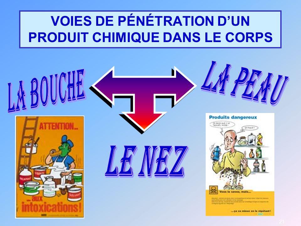 VOIES DE PÉNÉTRATION D'UN PRODUIT CHIMIQUE DANS LE CORPS