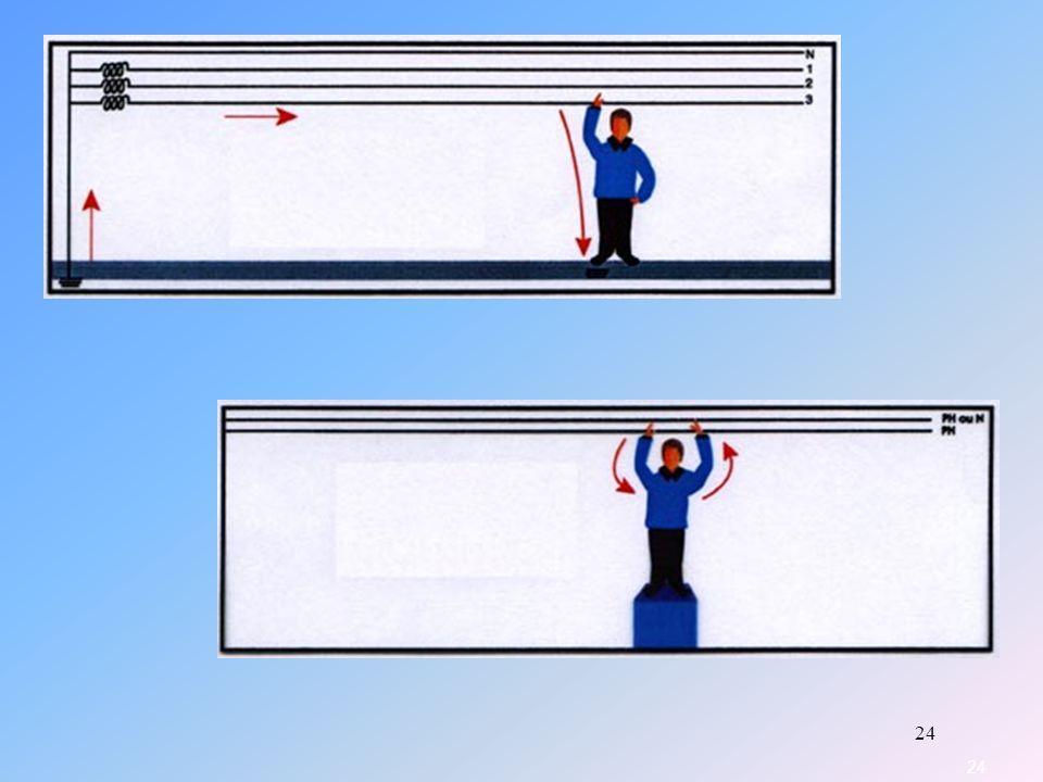 Cas1: Si la personne touche une phase, le courant électrique passera par le bras, le cœur et les pieds pour assurer le bouclage.
