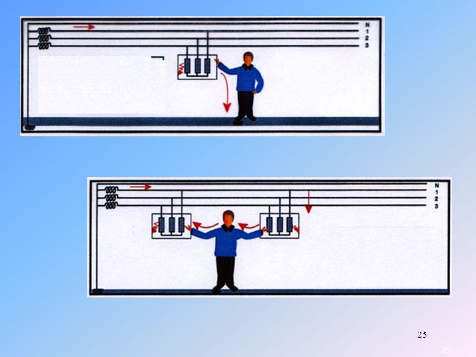 cas 3: Il y a un défaut sur ce récepteur; la carcasse est donc sous tension; comme il n y a pas de mise à la terre de la masse du récepteur, on se retrouve comme dans le cas 1, avec passage du courant par le bras, le coeur et les pieds.