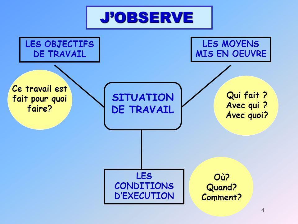 J'OBSERVE SITUATION DE TRAVAIL LES OBJECTIFS DE TRAVAIL