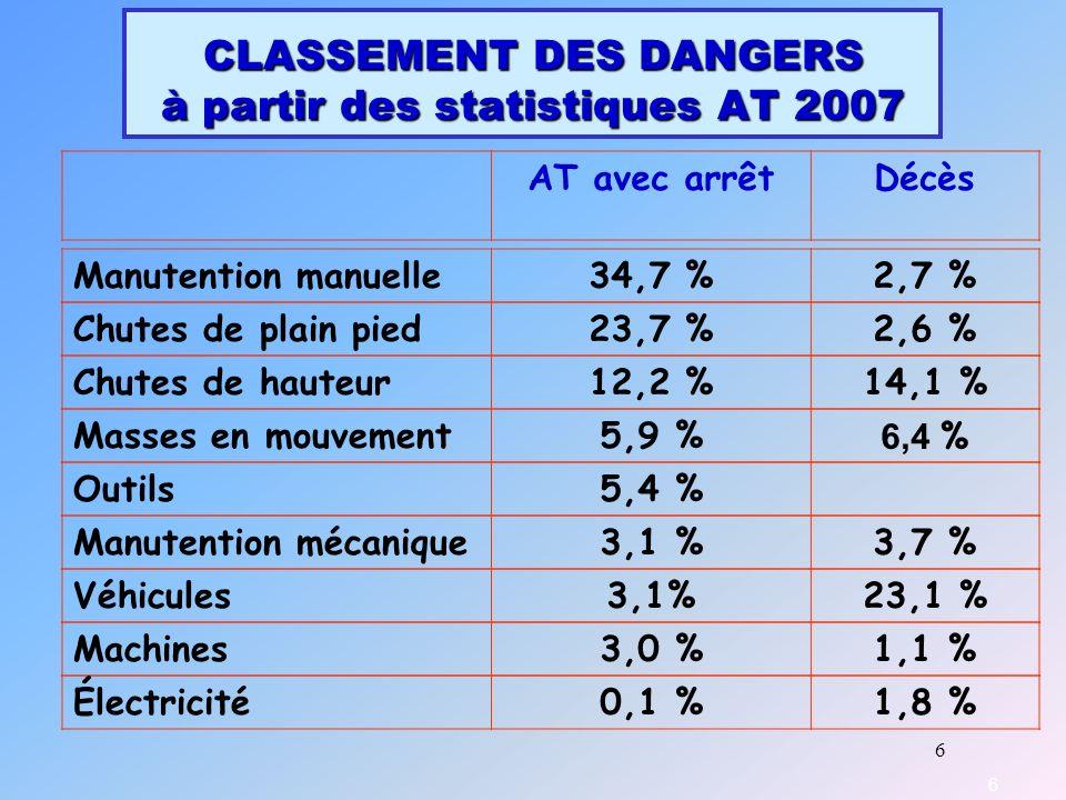 CLASSEMENT DES DANGERS à partir des statistiques AT 2007