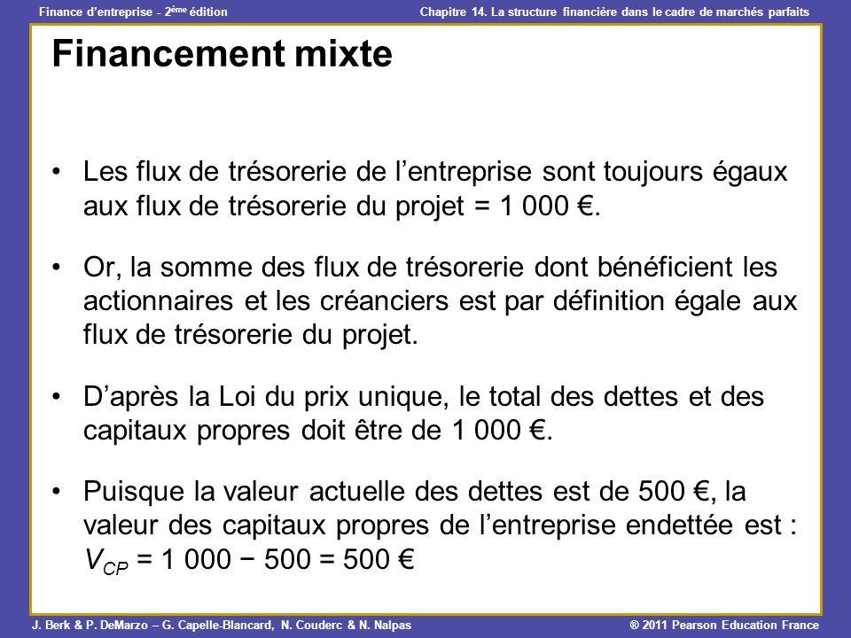 Financement mixte Les flux de trésorerie de l'entreprise sont toujours égaux aux flux de trésorerie du projet = 1 000 €.