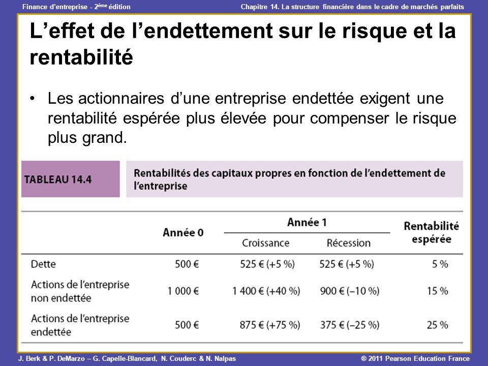 L'effet de l'endettement sur le risque et la rentabilité
