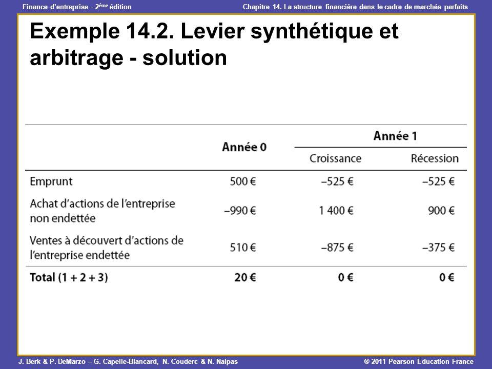 Exemple 14.2. Levier synthétique et arbitrage - solution