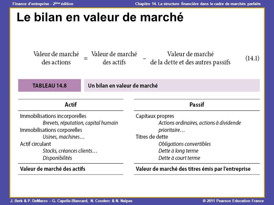 Le bilan en valeur de marché