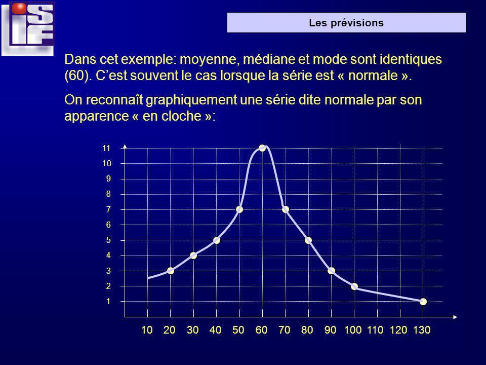 Dans cet exemple: moyenne, médiane et mode sont identiques (60)