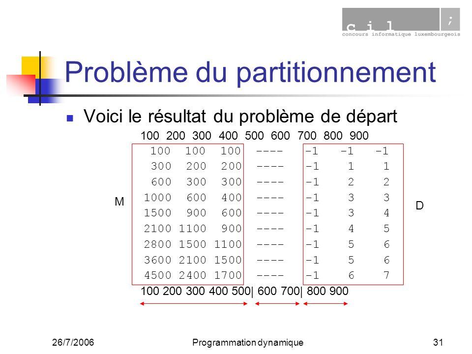 Problème du partitionnement
