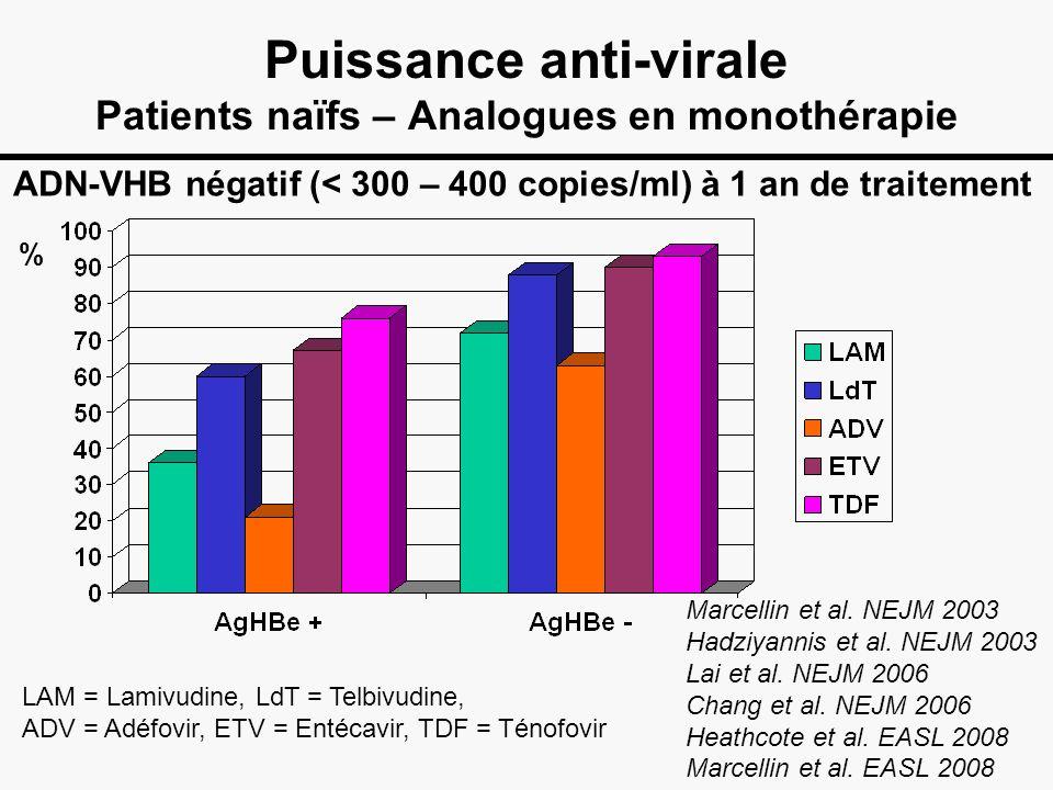 Puissance anti-virale Patients naïfs – Analogues en monothérapie