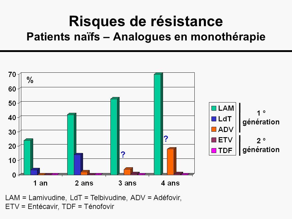 Risques de résistance Patients naïfs – Analogues en monothérapie