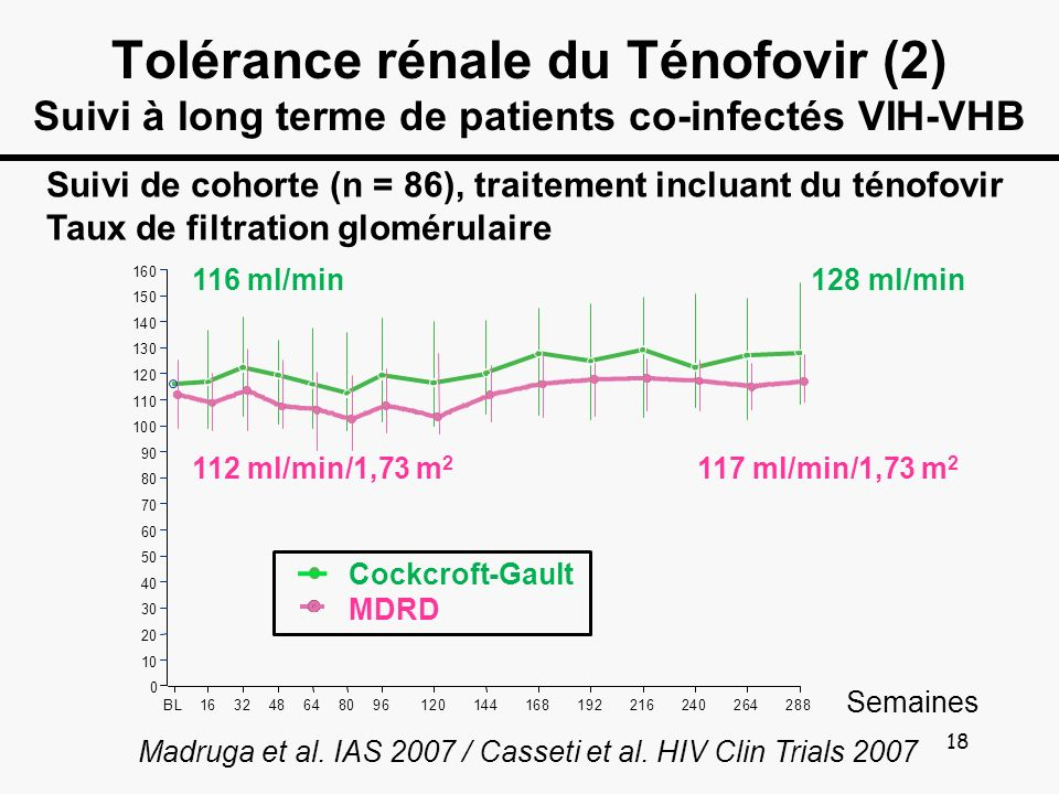 Tolérance rénale du Ténofovir (2) Suivi à long terme de patients co-infectés VIH-VHB