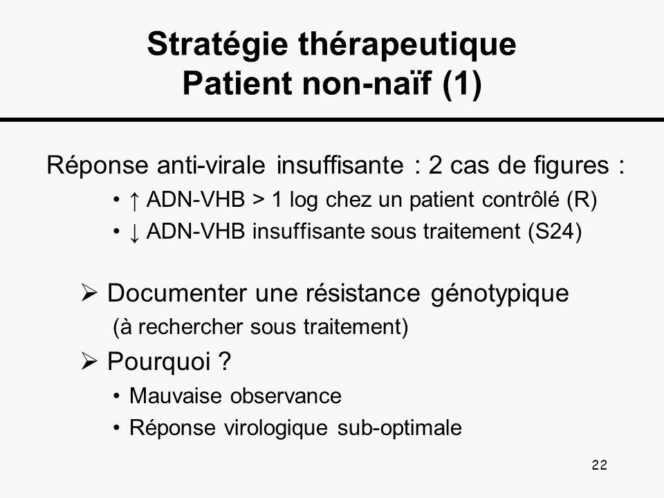 Stratégie thérapeutique Patient non-naïf (1)