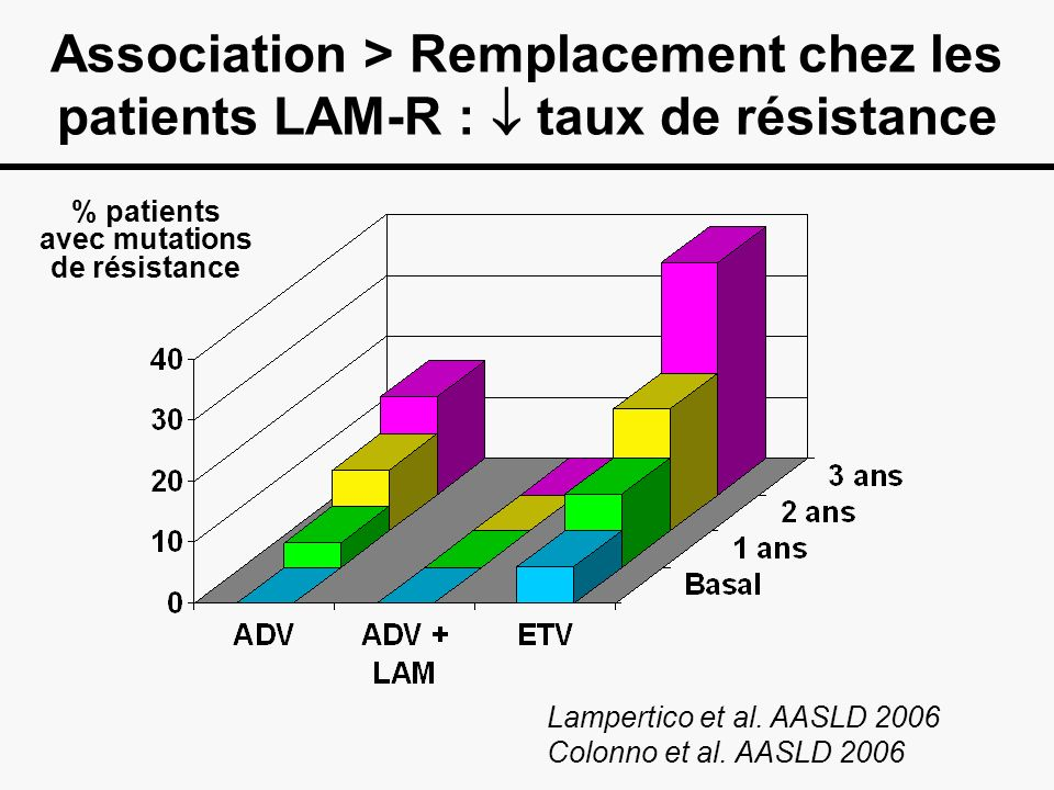 % patients avec mutations de résistance