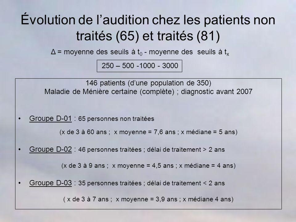Évolution de l'audition chez les patients non traités (65) et traités (81)