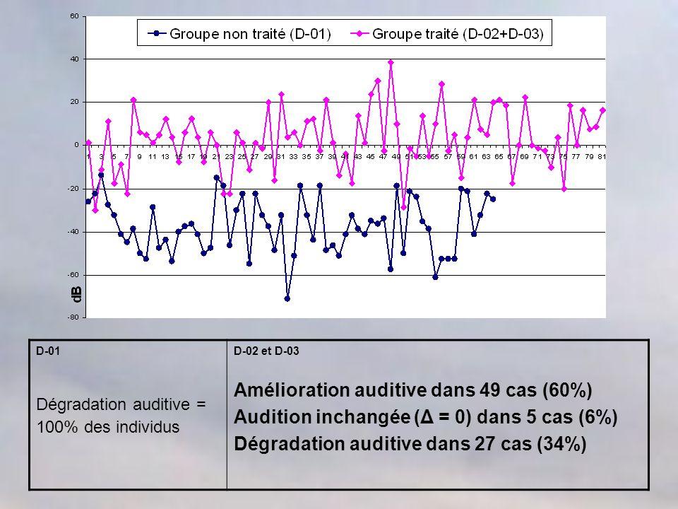 Amélioration auditive dans 49 cas (60%)