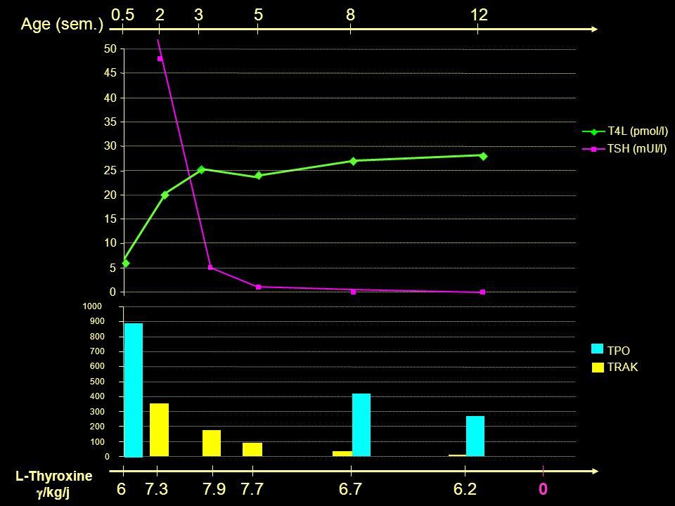 0.5 2 3 5 8 12 Age (sem.) 6 7.3 7.9 7.7 6.7 6.2 L-Thyroxine /kg/j 50