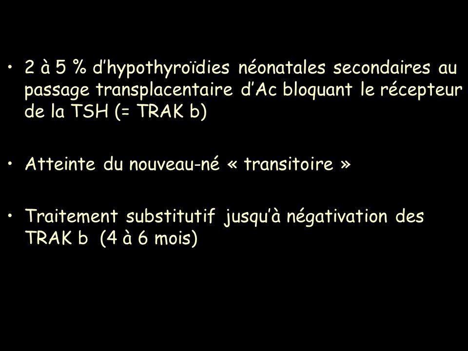 2 à 5 % d'hypothyroïdies néonatales secondaires au passage transplacentaire d'Ac bloquant le récepteur de la TSH (= TRAK b)