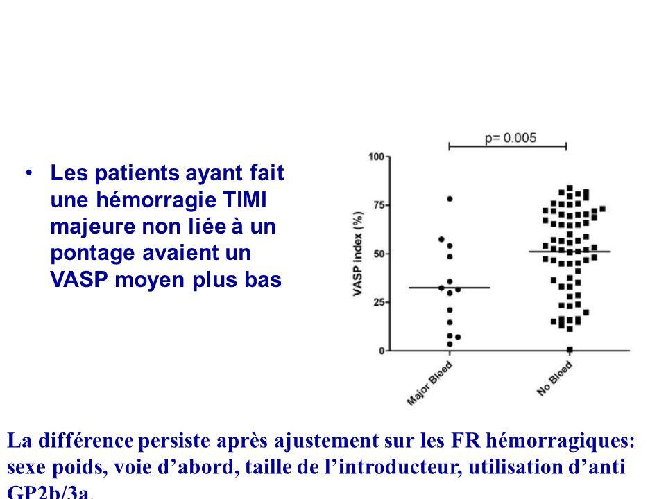 Les patients ayant fait une hémorragie TIMI majeure non liée à un pontage avaient un VASP moyen plus bas