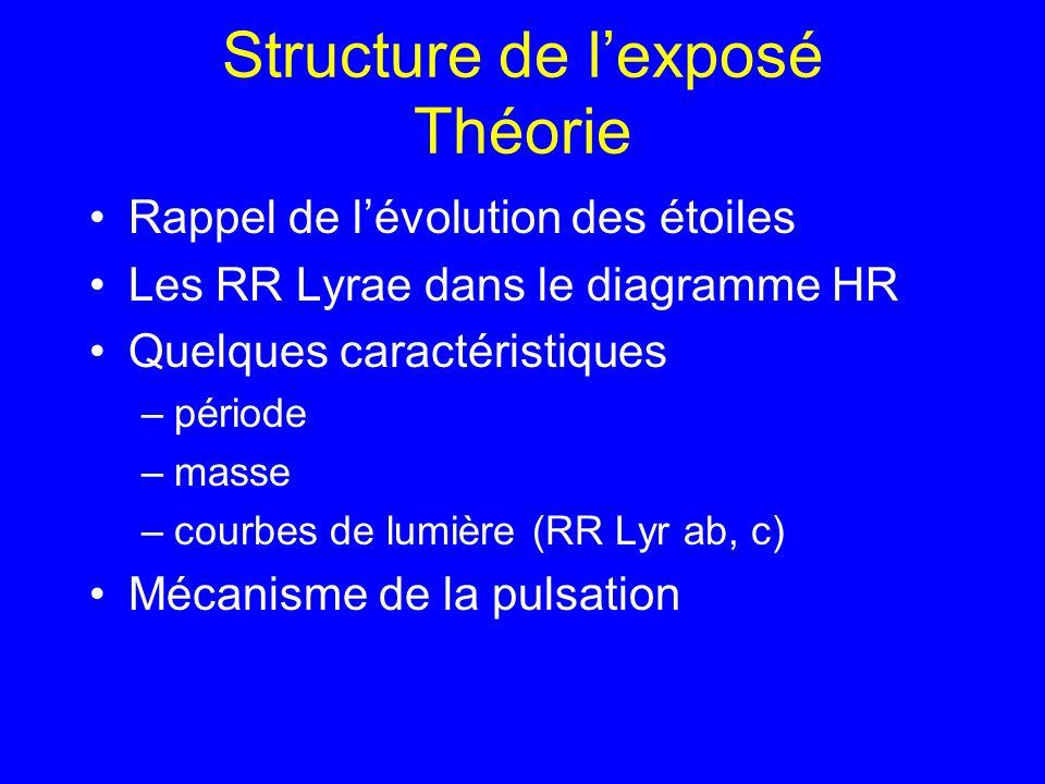 Structure de l'exposé Théorie