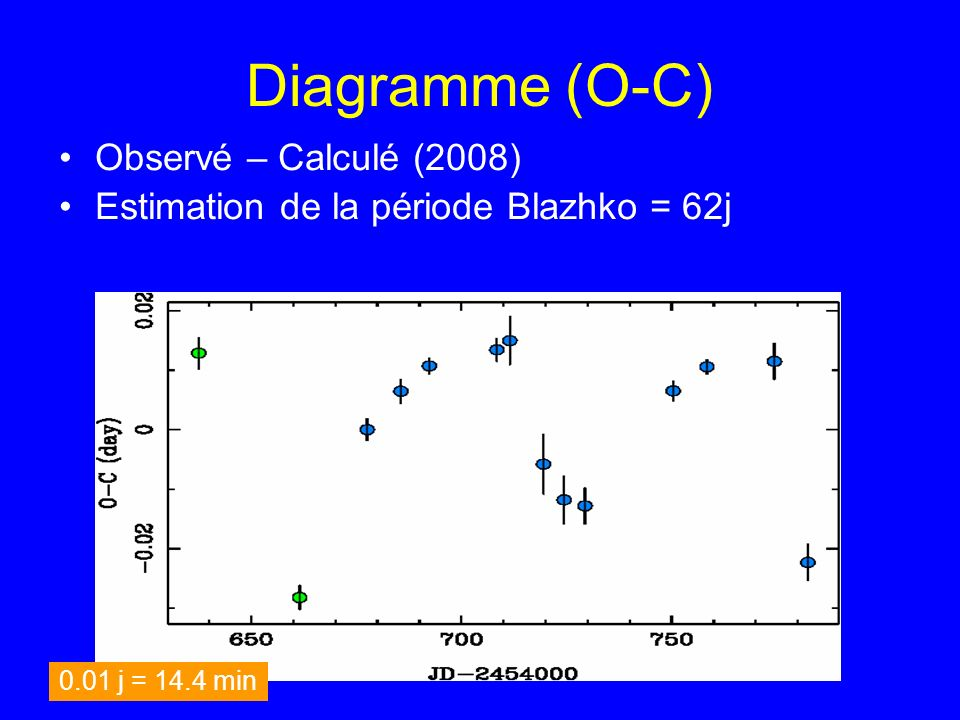 Diagramme (O-C) Observé – Calculé (2008)
