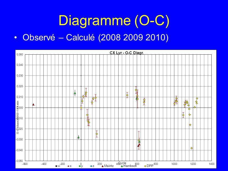Diagramme (O-C) Observé – Calculé (2008 2009 2010)