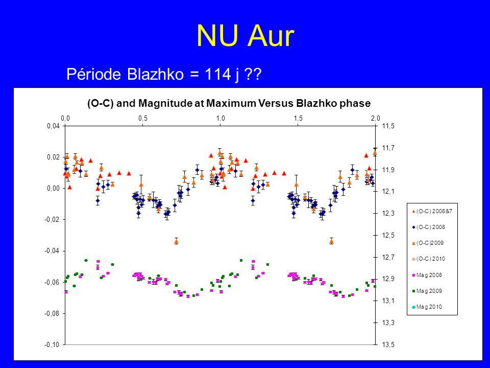 NU Aur Période Blazhko = 114 j