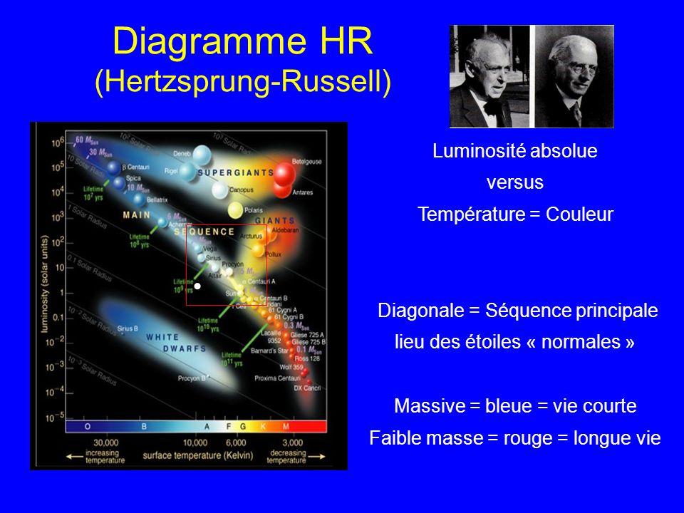 Diagramme HR (Hertzsprung-Russell)