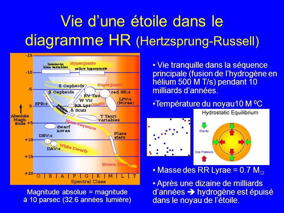 Vie d'une étoile dans le diagramme HR (Hertzsprung-Russell)