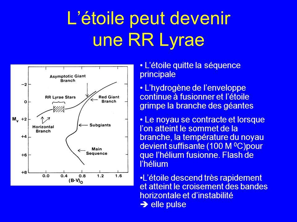 L'étoile peut devenir une RR Lyrae
