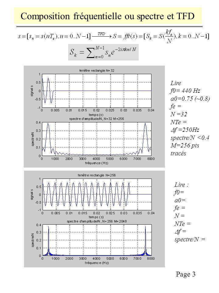 Composition fréquentielle ou spectre et TFD