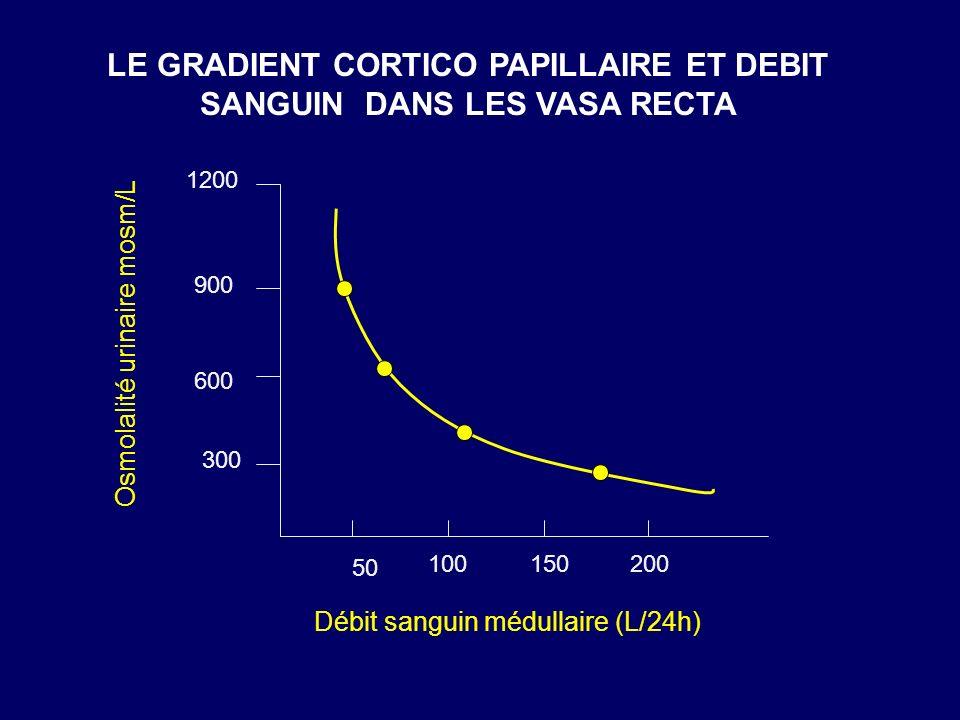 LE GRADIENT CORTICO PAPILLAIRE ET DEBIT SANGUIN DANS LES VASA RECTA