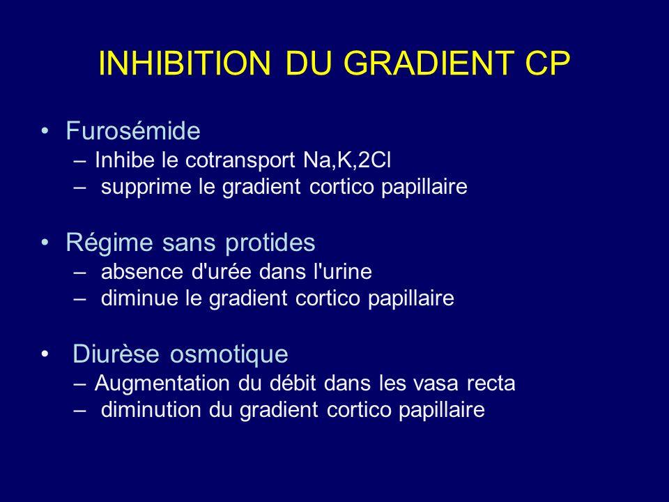 INHIBITION DU GRADIENT CP