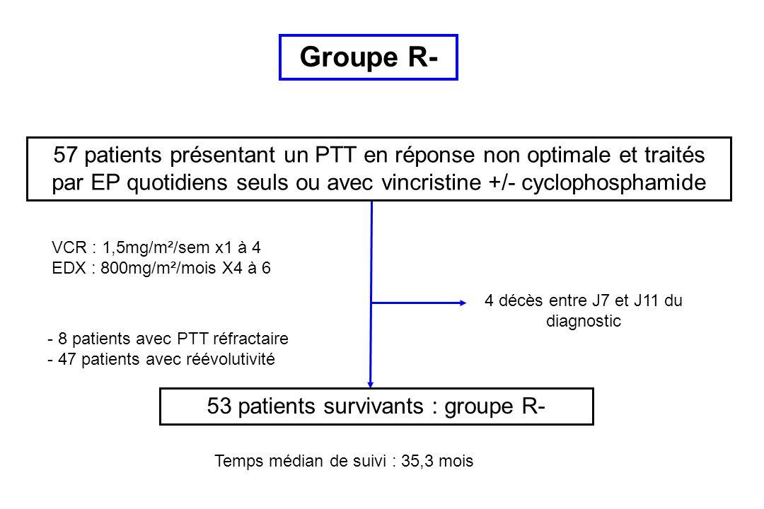 Groupe R- 57 patients présentant un PTT en réponse non optimale et traités par EP quotidiens seuls ou avec vincristine +/- cyclophosphamide.