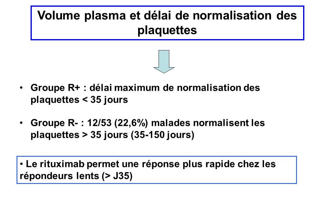 Volume plasma et délai de normalisation des plaquettes