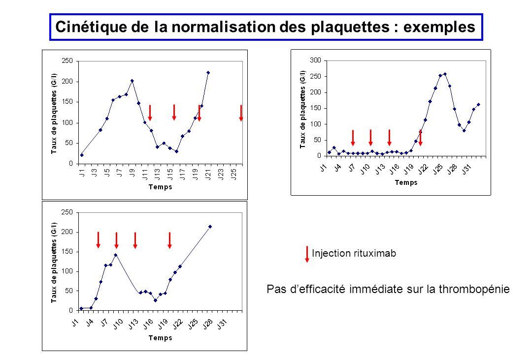 Cinétique de la normalisation des plaquettes : exemples