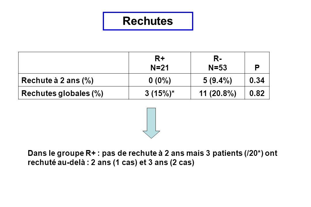 Rechutes R+ N=21 R- N=53 P Rechute à 2 ans (%) 0 (0%) 5 (9.4%) 0.34